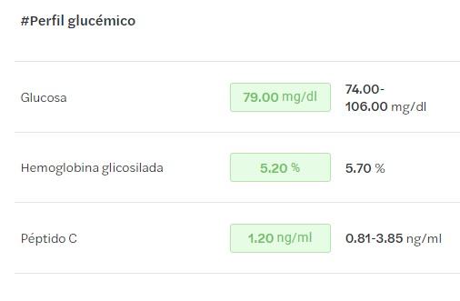 perfil glucemico analisis melio