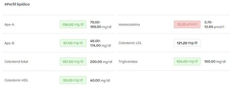 perfil lipidico analisis melio